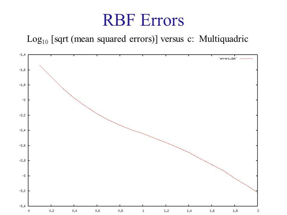RBF Errors Log10 [sqrt (mean squared errors)] versus c: Multiquadric